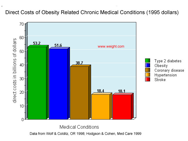 Obesity Graphs